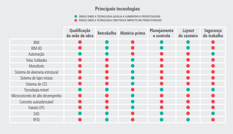 Mapeamento de tecnologias que podem contribuir com as Construtechs